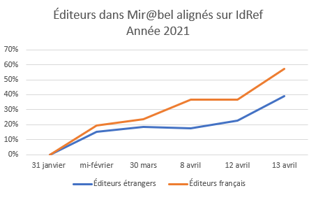 Progression alignement IdRef avril 2021-